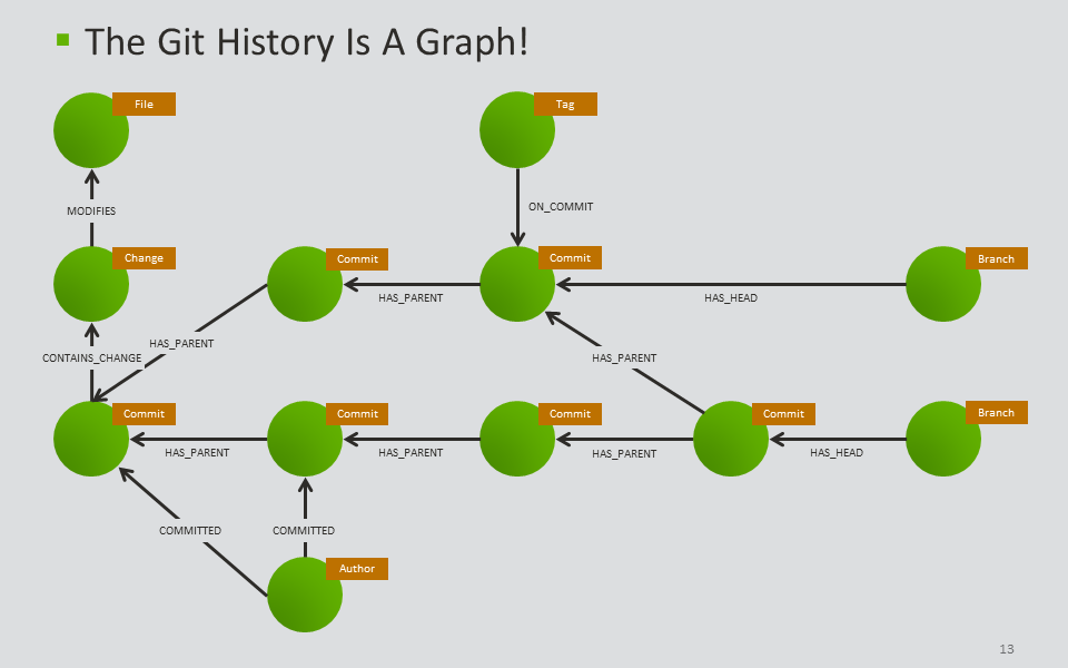 Shadows Of The Past: Analysis Of Git Repositories | jQAssistant
